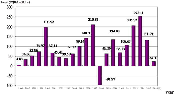 Public Service Pension Fund's Realized Earnings Over the Years