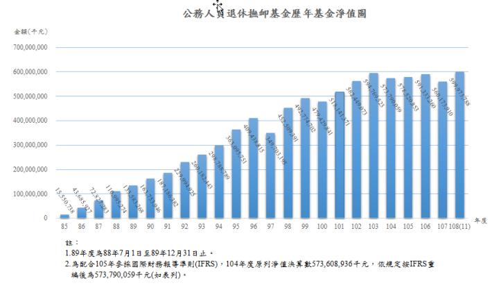 10811退撫基金歷年基金淨值趨勢圖