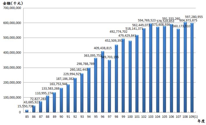 10901退撫基金歷年基金淨值趨勢圖