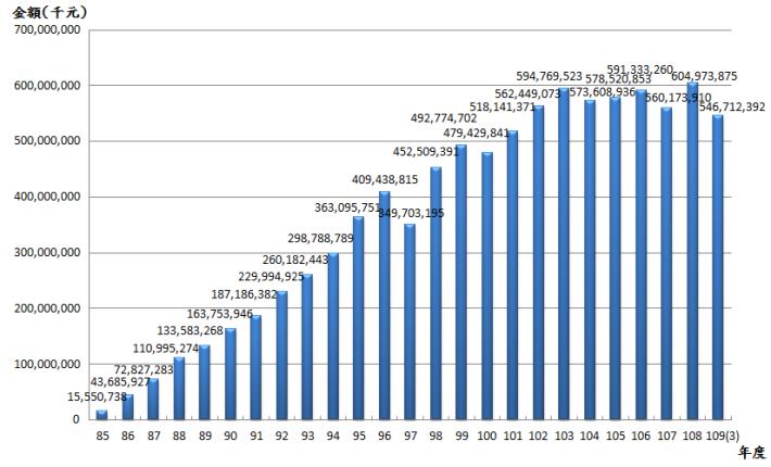 10903退撫基金歷年基金淨值趨勢圖