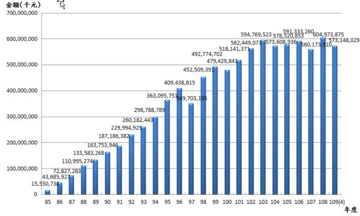 10904退撫基金歷年基金淨值趨勢圖