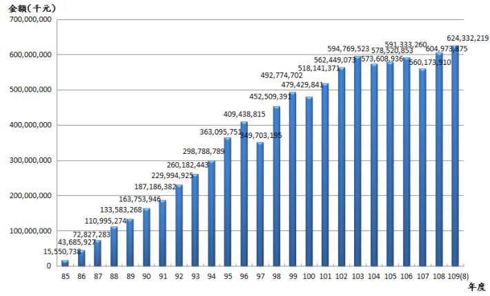 10908退撫基金歷年基金淨值趨勢圖