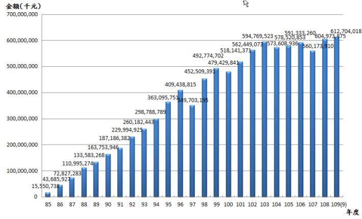 10909退撫基金歷年基金淨值趨勢圖