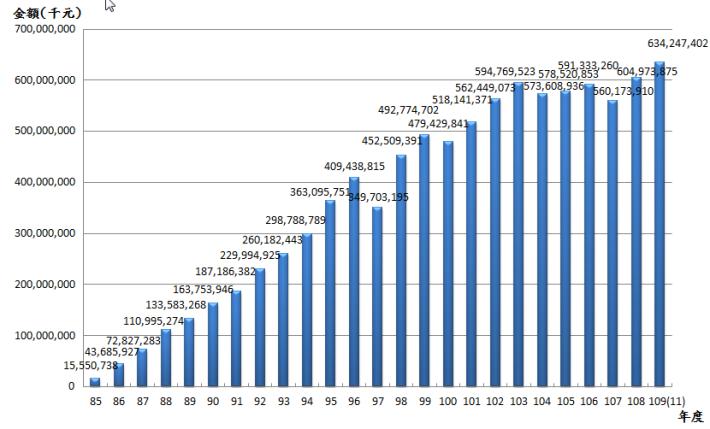 10911退撫基金歷年基金淨值趨勢圖