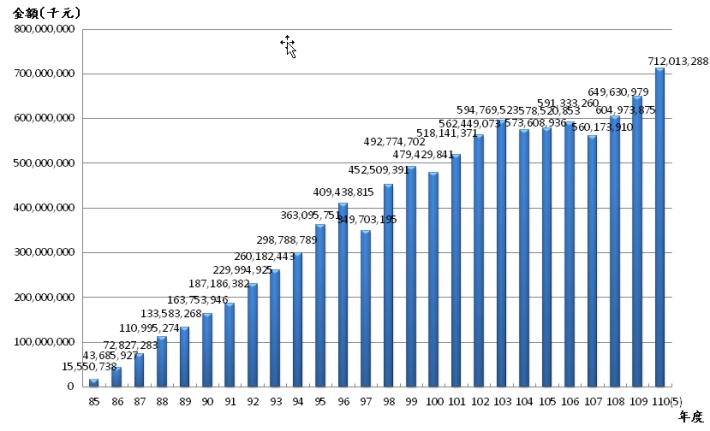 11005退撫基金歷年基金淨值趨勢圖