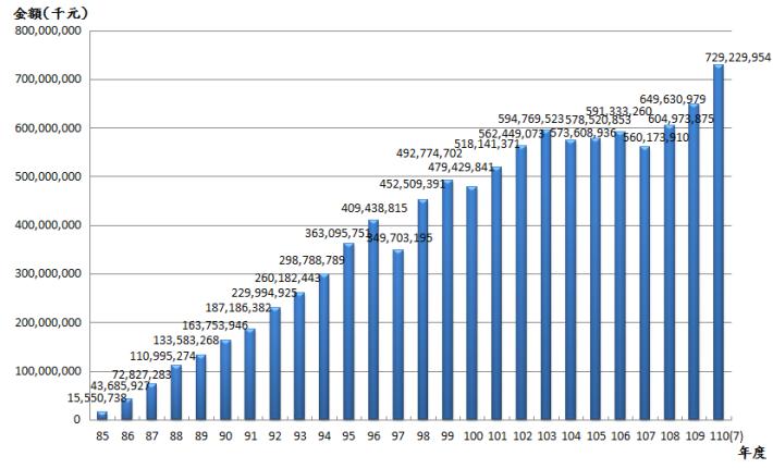 11007退撫基金歷年基金淨值趨勢圖