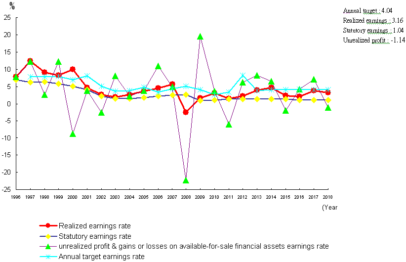 Public Service Pension Fund Earnings Rates vs. Bank of Taiwan Interest Rates for Two-year Term Deposit