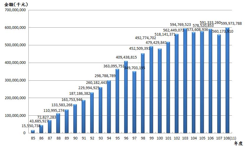 10811退撫基金歷年基金淨值趨勢表