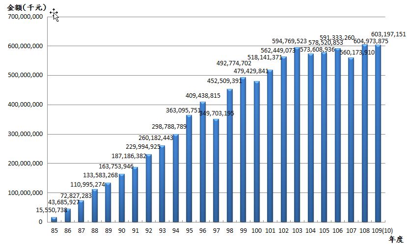 10910退撫基金歷年基金淨值趨勢表
