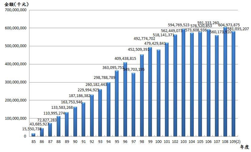 10902退撫基金歷年基金淨值趨勢表