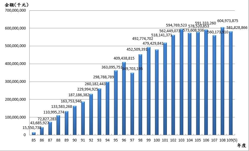 10905退撫基金歷年基金淨值趨勢圖