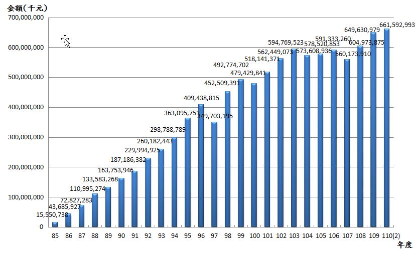 11002退撫基金歷年基金淨值趨勢表